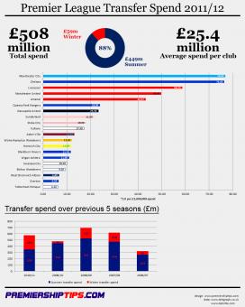 premier-league-transfer-spend-2011-12