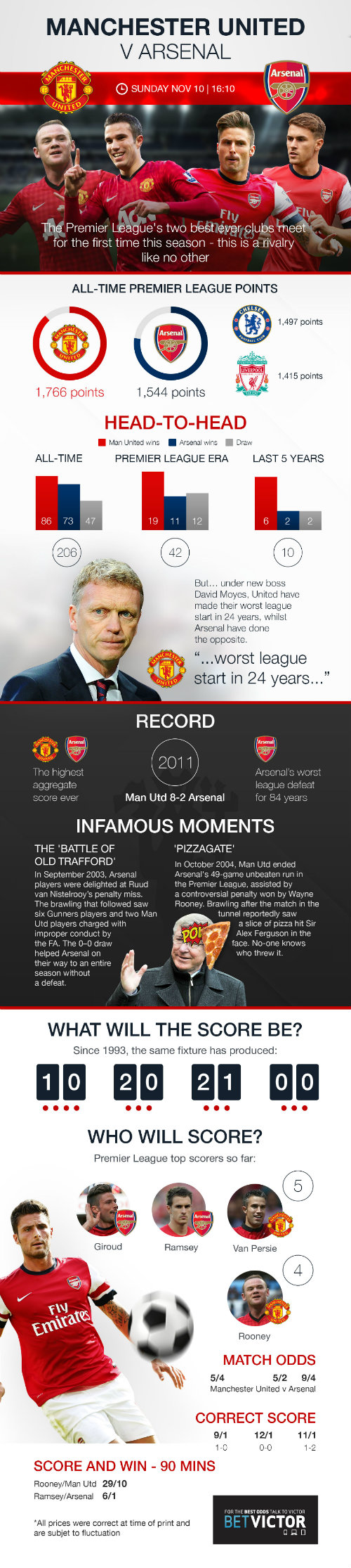 Utd-vs-Arsenal2
