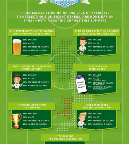 How will the Euros affect the male libido infographic