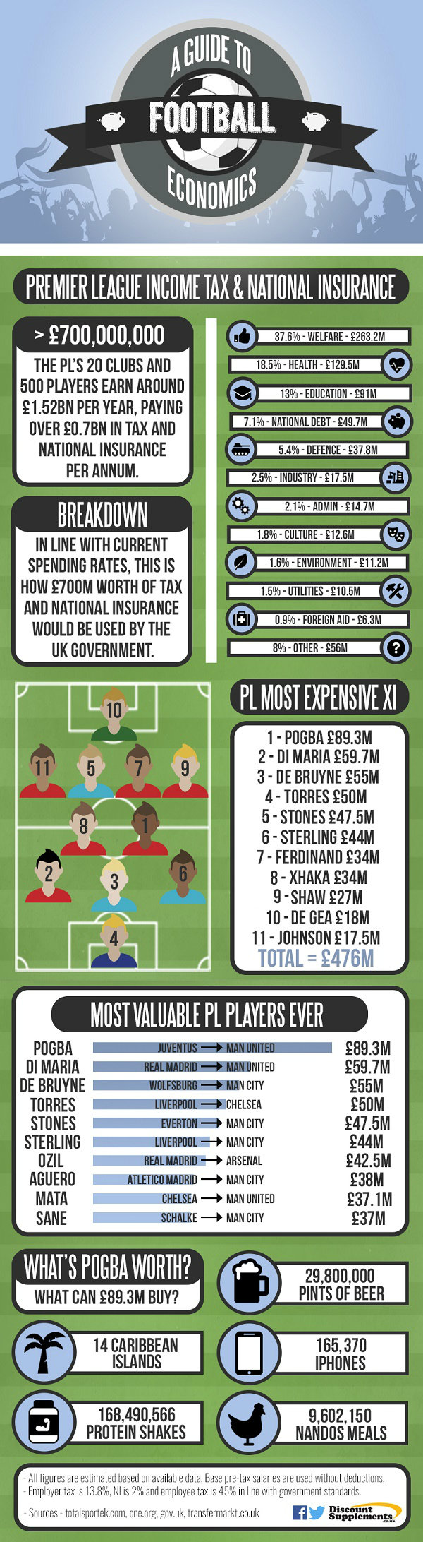 Football Economics Infographic