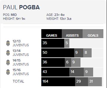 Paul Pogba graphic 3