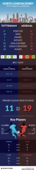 North London Derby – infographic